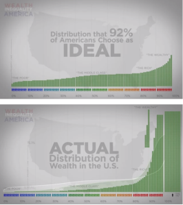 wealth-distribution-in-the-us-chart